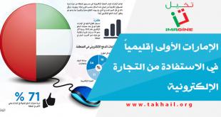 الإمارات الأولى إقليمياً في الاستفادة من التجارة الإلكترونية