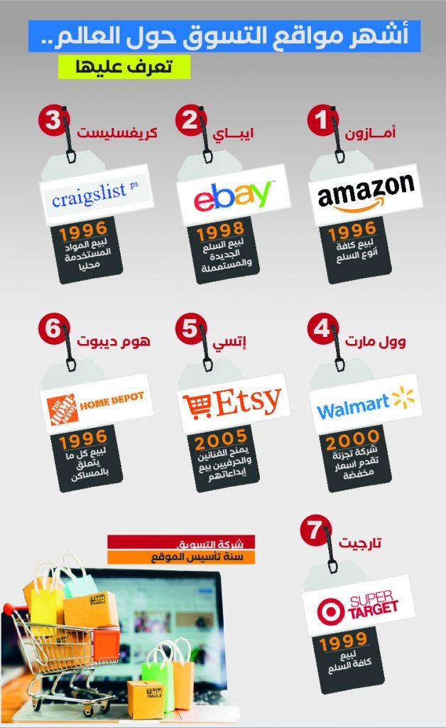أشهر مواقع التسوق حول العالم تعرف عليها